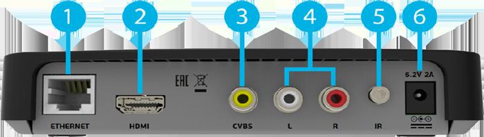 Задняя панель ресивера GS C5911