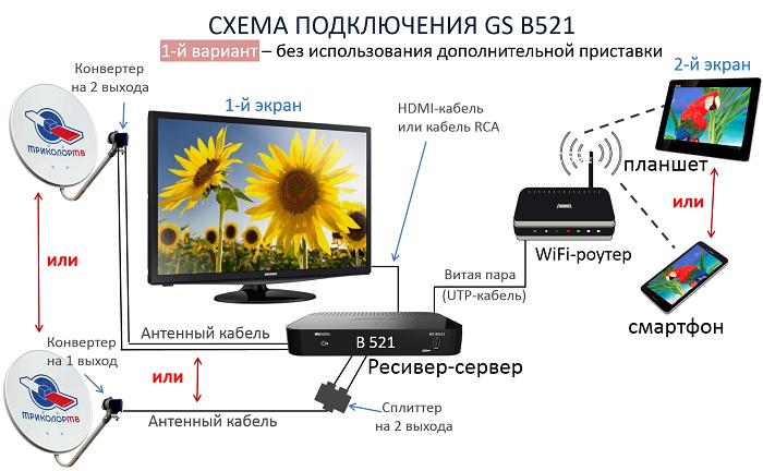 Схема 1 подключения ресивера GS B521