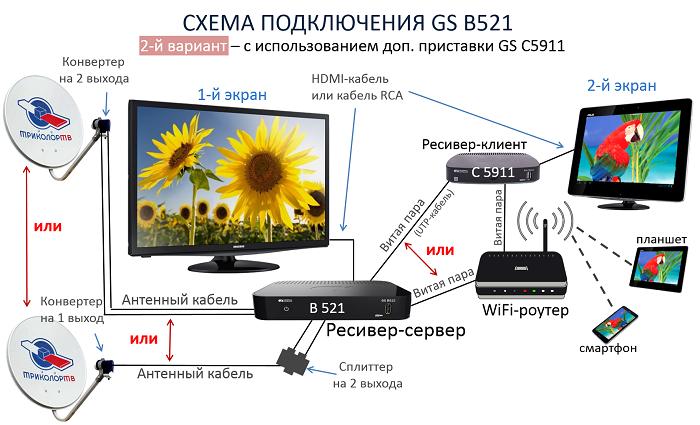 Схема 2 подключения ресивера GS B521