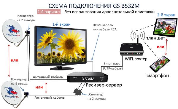 Схема 1 подключения ресивера GS B532M