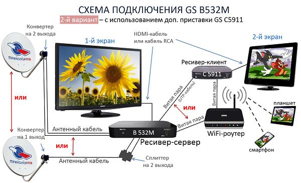Схема 2 подключения ресивера GS B532M