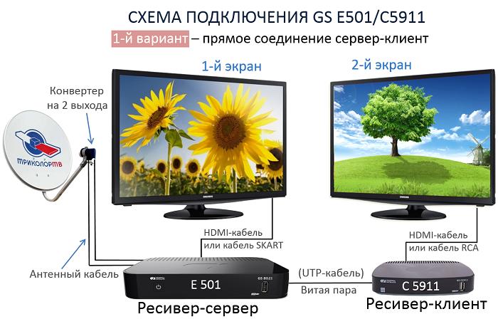 Схема 1 подключения ресивера GS-B501/GS-C5911