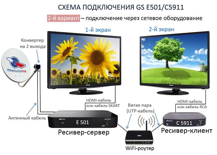 Схема 2 подключения ресиверов GS-B501/GS-C5911